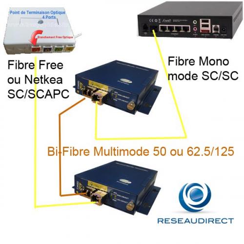 Netkea NTK-CGS2-S3-SX kit de déport Freebox sur 500 m sur bi-fibre optique Multimode 50/125 ou 62.5/125